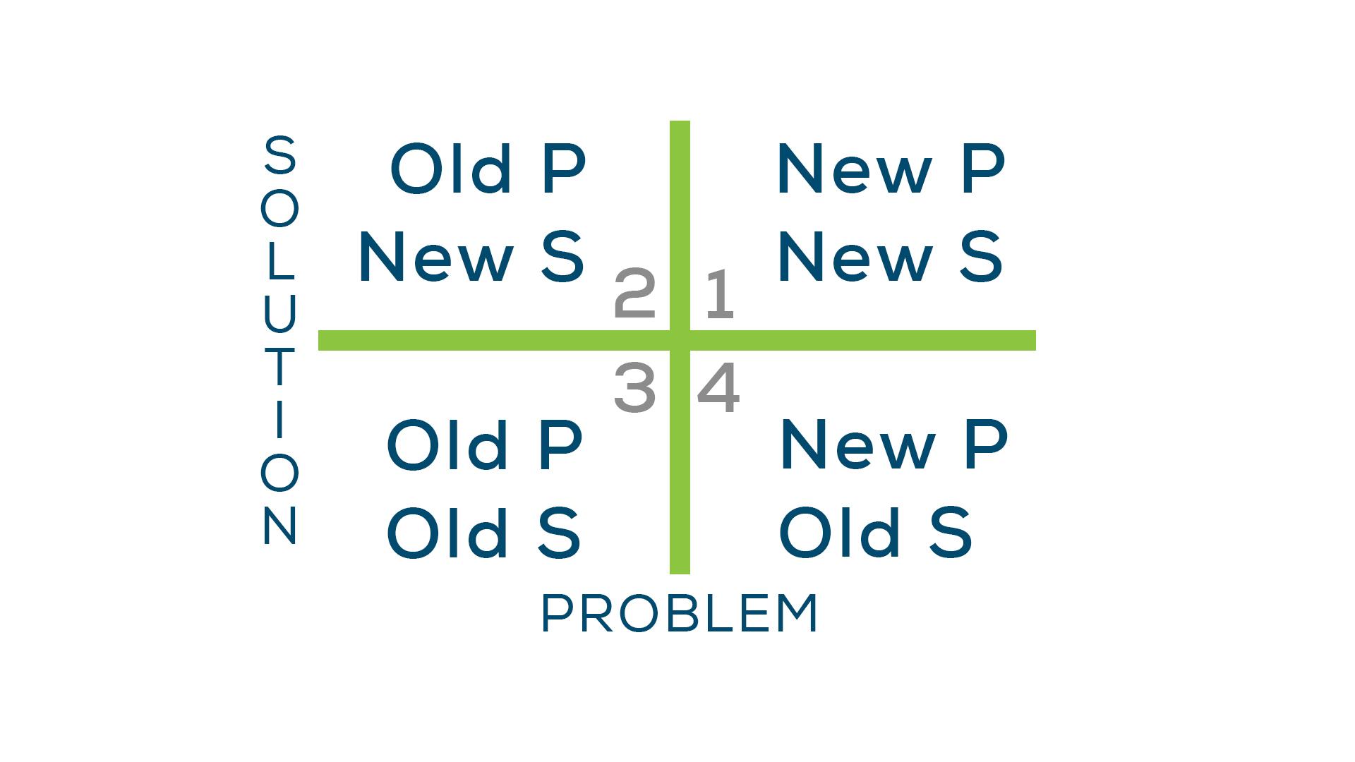 Problem-Solution Matrix
